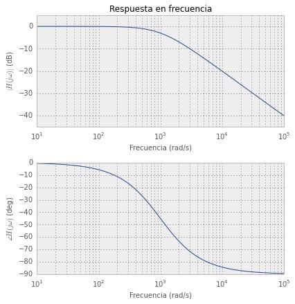 Diagrama de Bode de un filtro pasabajos.