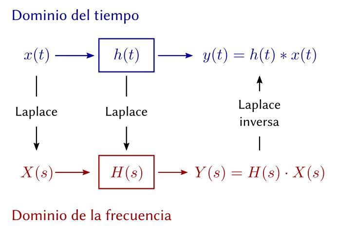 Equivalencia entre los dominios del tiempo y de la frecuencia a través de la transformada de Laplace