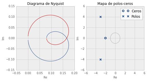 Diagrama de Nyquist y mapa de polos-ceros.