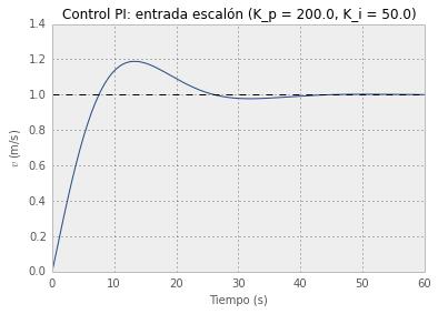 Control PI
