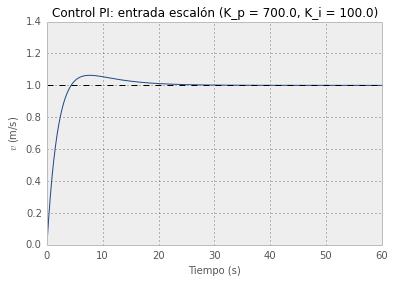 Parámetros finales de control PI